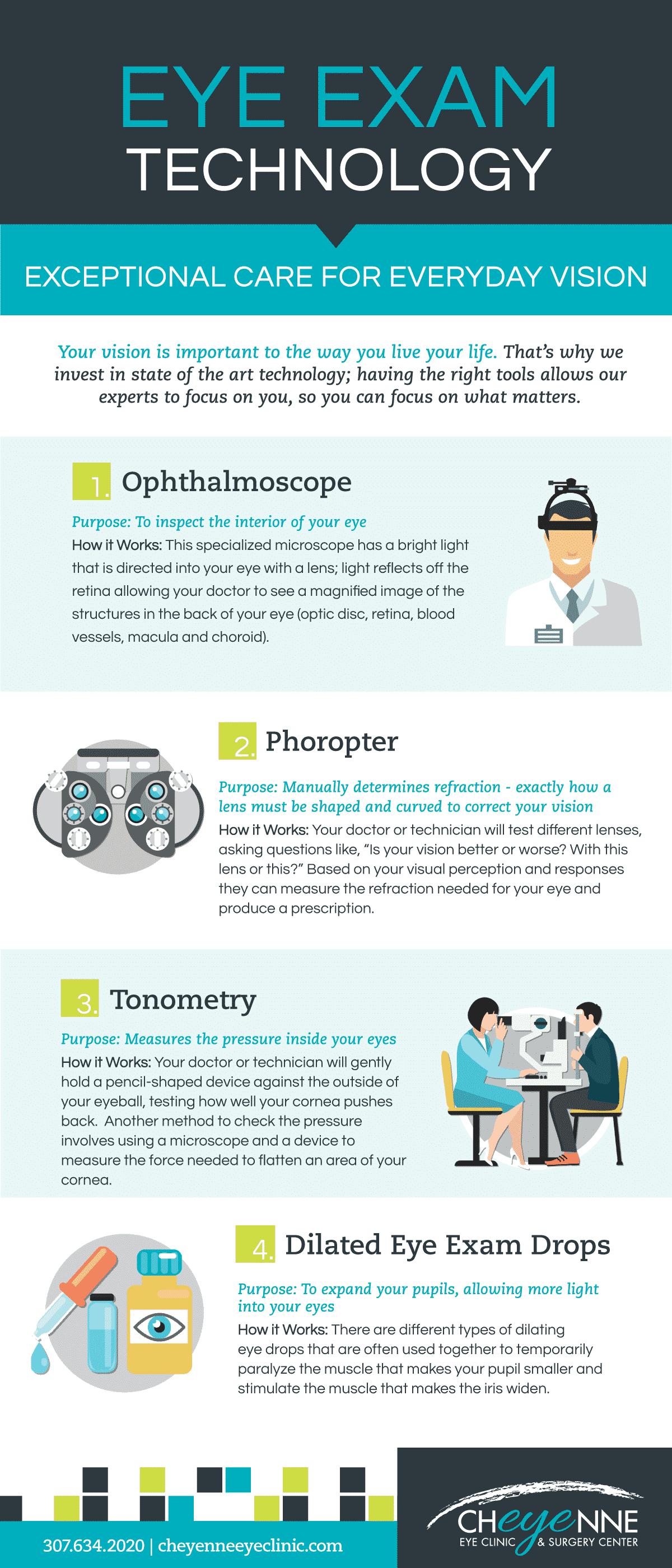 Eye Exam Technology Infographic